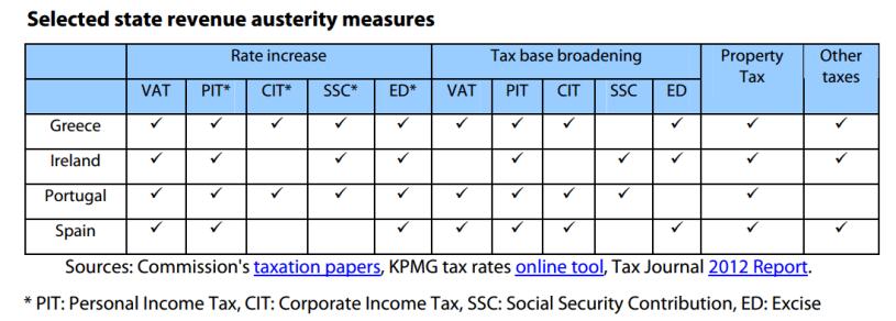 Selected state revenue austerity measures in EL, ES, IE and PT
