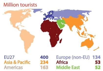 The EU: N°1 tourist destination in the world (Million tourists to each destination)