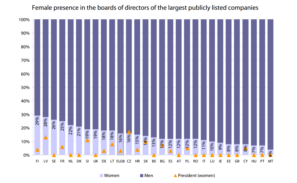 Women in politics, business and public  administration in the EU