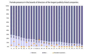 Female presence in the boards of directors of the largest publicly listed companies