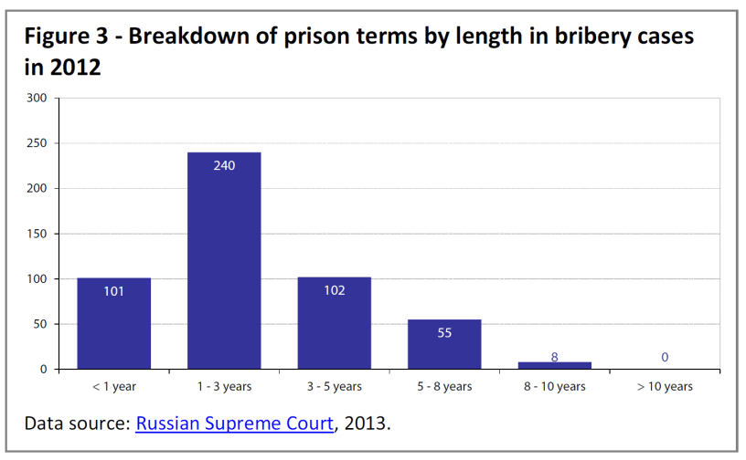 Breakdown of prison terms by length in bribery cases in 2012