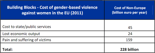 Cost of non-Europe - Cost of gender-based violence against women in the EU (2011)