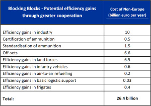 Cost of non-Europe - Potential efficiency gains through greater cooperation in Common Security and Defence Policy