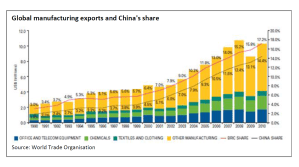 Global manufacturing exports and China's share