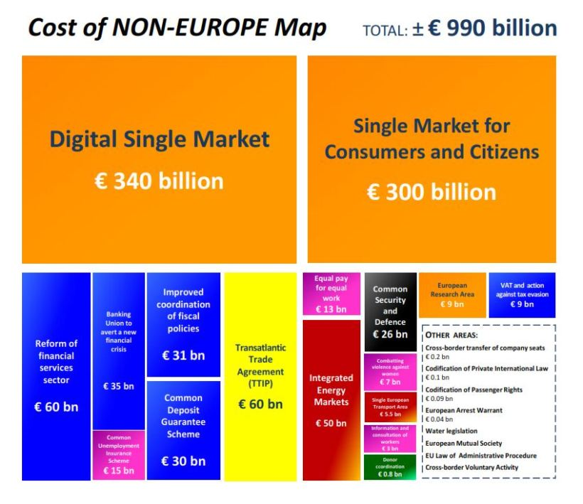 Cost of Non-Europe Map