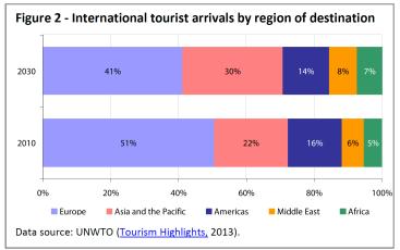 International tourist arrivals by region of destination