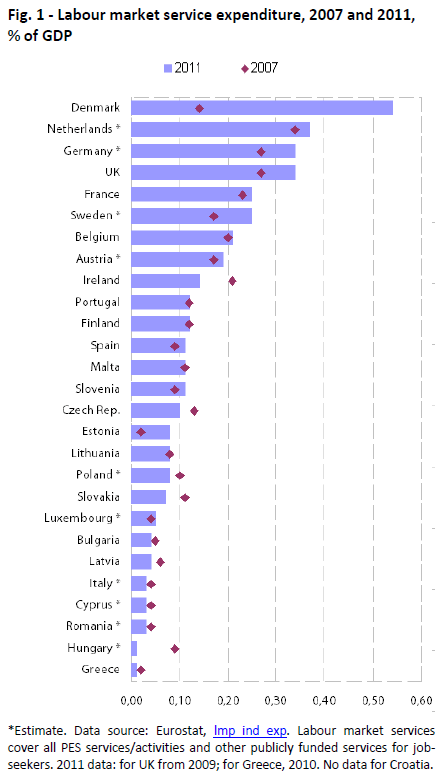 Labour market service expenditure, 2007 and 2011,  % of GDP