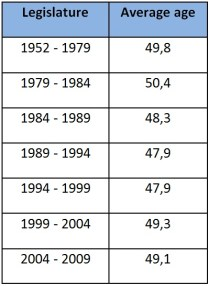 Table of average age of MEPs
