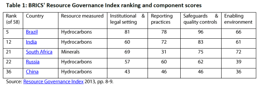 BRICS' Resource Governance Index ranking and component scores