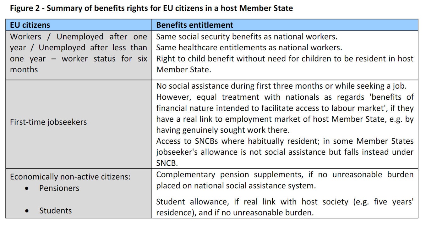 Summary of benefits rights for EU citizens in a host Member State