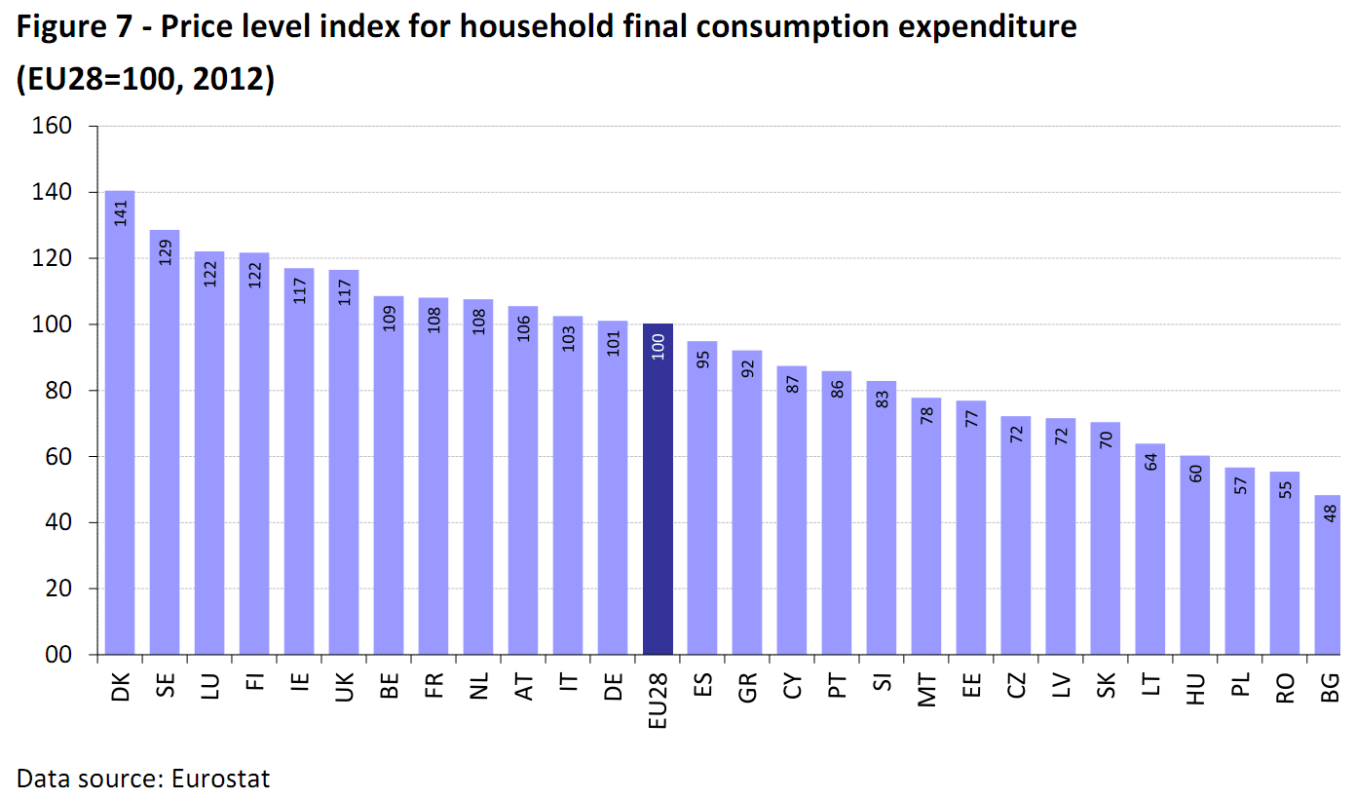 Price level index for household final consumption expenditure (EU28=100, 2012)