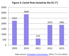 Cartel fines levied by the EC
