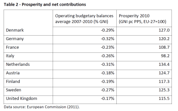 Prosperity and net contributions