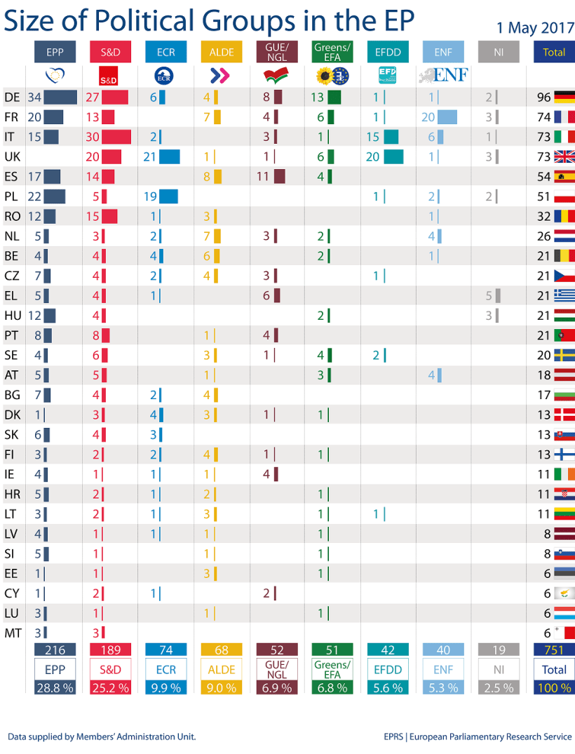 Size of political groups in the European Parliament by Member State (as of 03 May 2017)