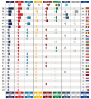 Size of political groups in the EP by Member State (as of 27 May 2015)