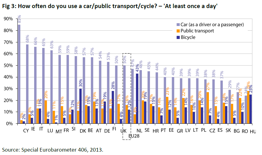 How often do you use a car or public transport or cycle?