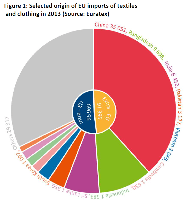 Selected origin of EU imports of textiles and clothing in 2013