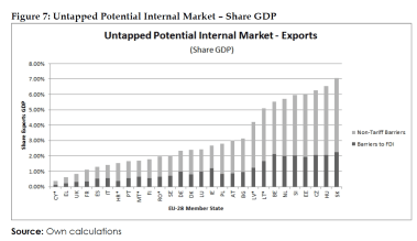 Untapped Potential Internal Market – Share GDP