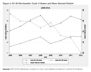 EU-28 Merchandise Trade Volumes and Share Internal Market