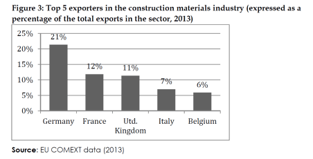 Top 5 exporters in the construction materials industry (expressed as a percentage of the total exports in the sector, 2013)