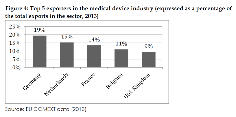 Top 5 exporters in the medical device industry (expressed as a percentage of the total exports in the sector, 2013)