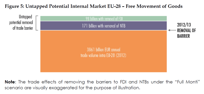 Untapped Potential Internal Market EU-28 – Free Movement of Goods