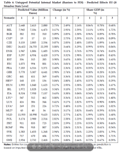 Untapped Potential Internal Market (Barriers to FDI) - Predicted Effects EU-28 Member State Level