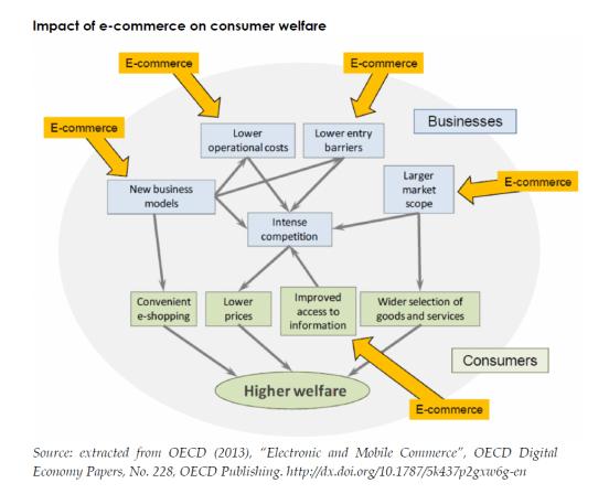 Impact of e-commerce on consumer welfare