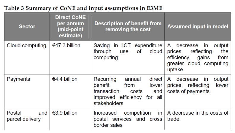 Summary of CoNE and input assumptions in E3ME