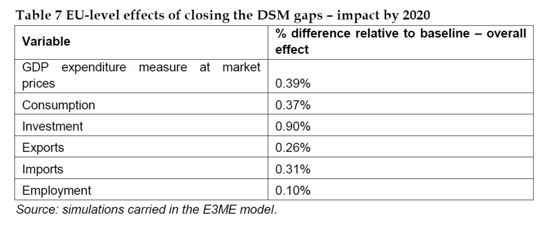 EU-level effects of closing the DSM gaps – impact by 2020