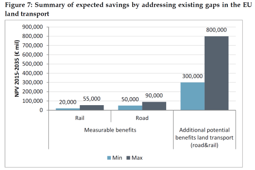 Summary of expected savings by addressing existing gaps in the EU land transport