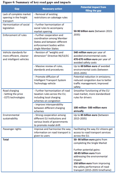 Summary of key road gaps and impacts