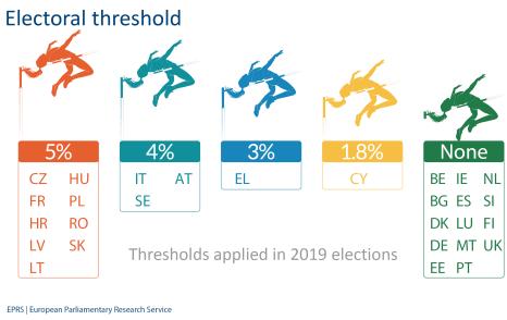 Electoral threshold