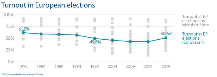 Turnout at EP elections