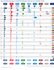 Size of political groups in the EP by Member State (as of 1 October 2019)