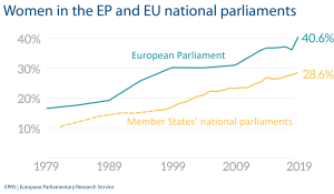 Women in the EP and EU national parliaments
