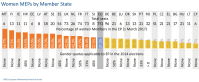 Women MEPs by MS