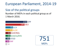 Size of political group