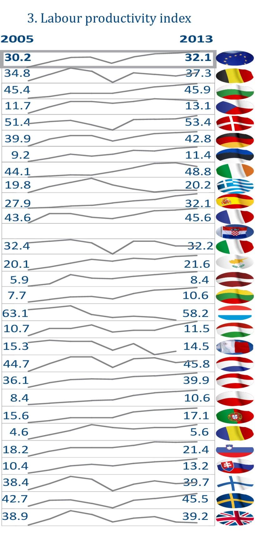 Labour productivity index