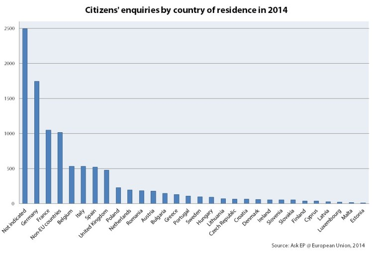 AskEP - Citizens' enquiries by country of residence in 2014