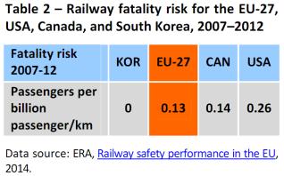 Railway fatality risk for the EU-27, USA, Canada, and South Korea, 2007–2012