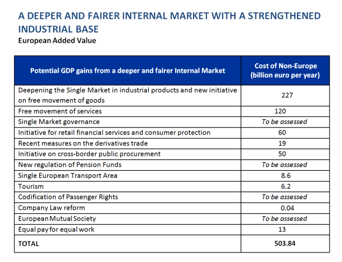 A deeper and fairer internal market with a strengthened industrial base