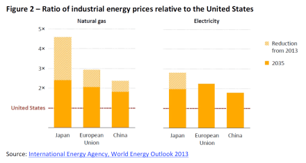 Ratio of industrial energy prices relative to the United States