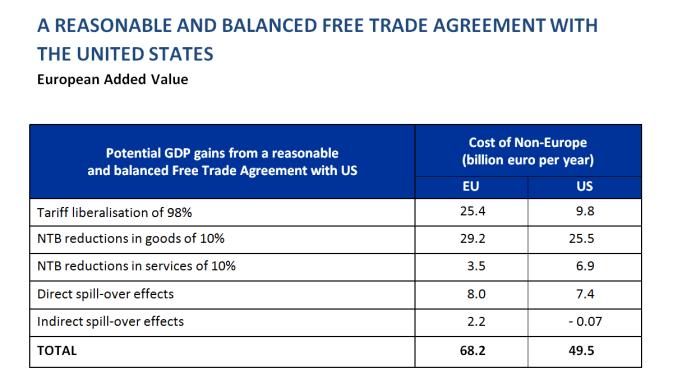 A reasonable and balanced free trade agreement with the United States