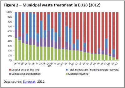 Municipal waste treatment in EU28 (2012)