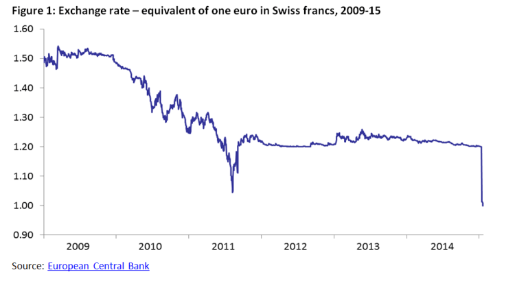 Exchange rate – equivalent of one euro in Swiss francs, 2009-15