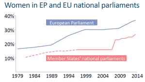 Women in EP and EU national parliament