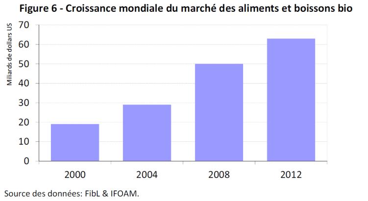 Croissance mondiale du marché des aliments et boissons bio