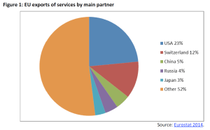 EU exports of services by main partner