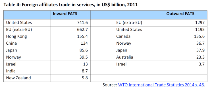 Foreign affiliates trade in services, in US$ billion, 2011
